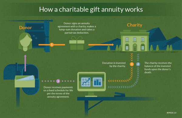 Gift-annuities-illustration-01
