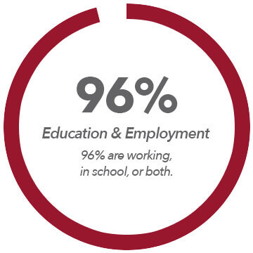 static-graph-education-employment