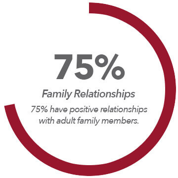static-graph-family-relationships