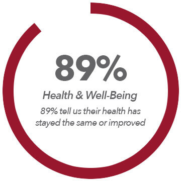 static-graph-health-well-being