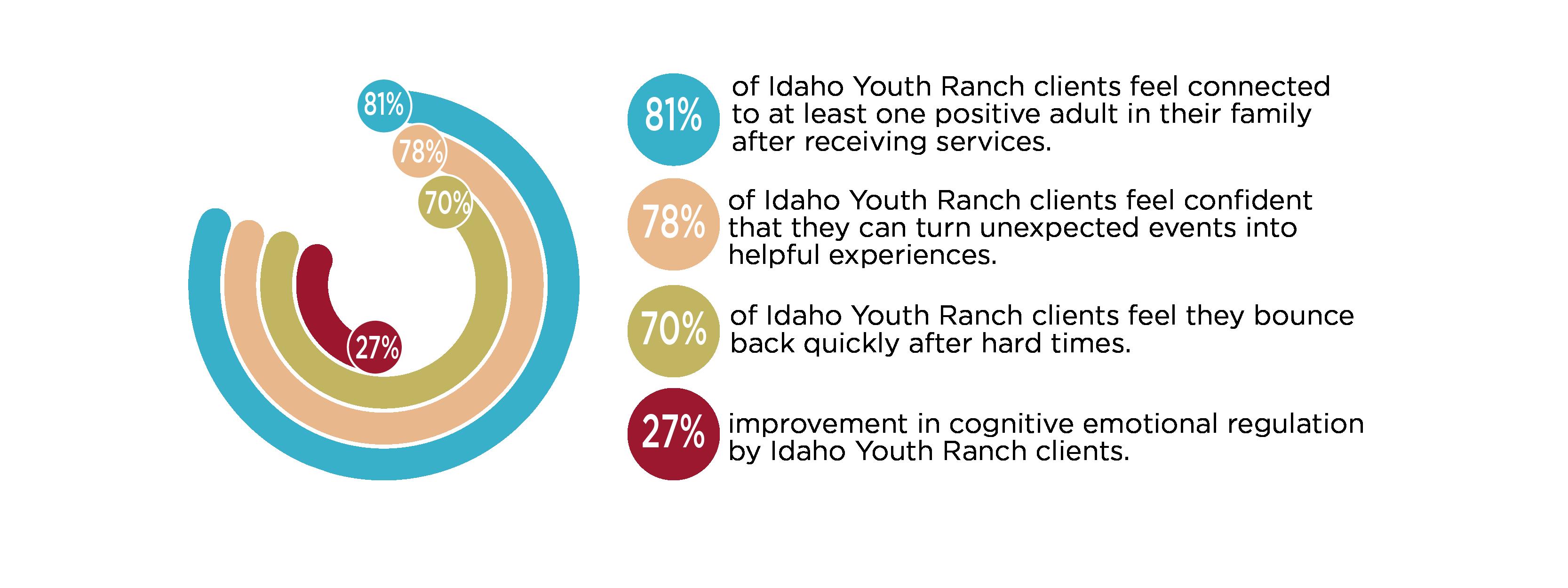 IYR Results 2020